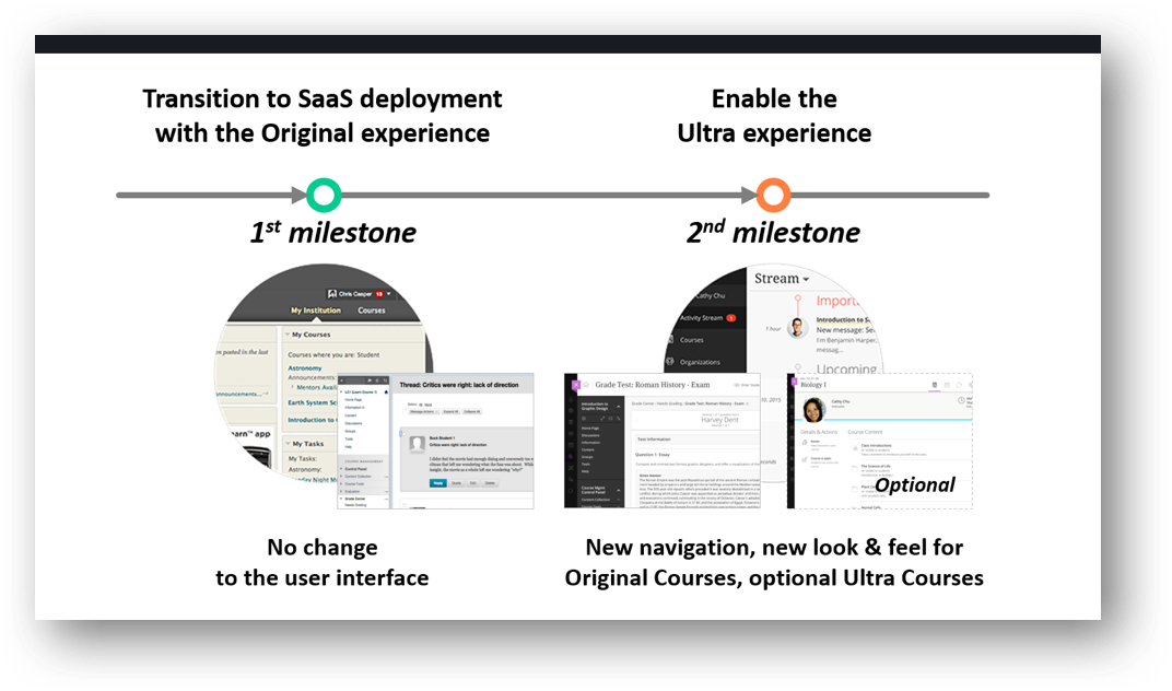 2 milestones on the transition to SaaS deployment with the Original experience