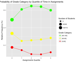 Probability of Grade Category by Quartile of Time in Assignments