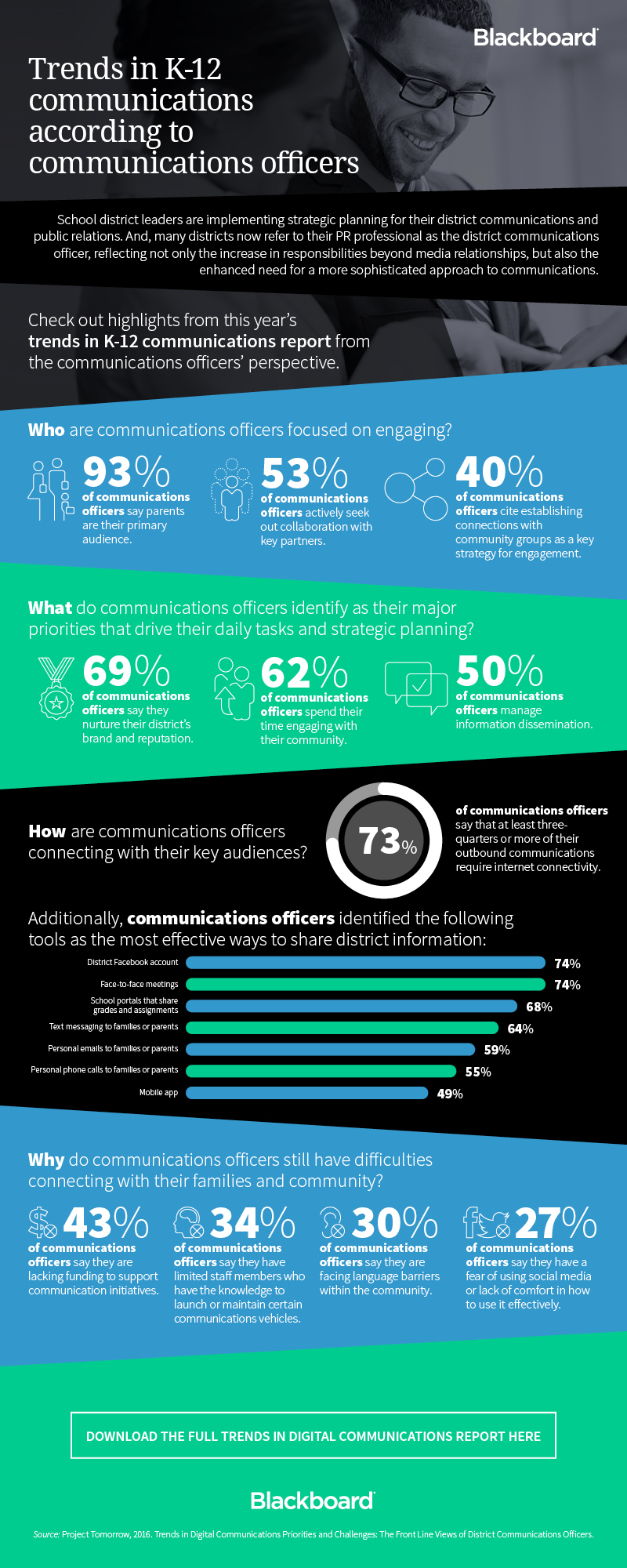 K-12 Communications Officers Speak Up Infographic