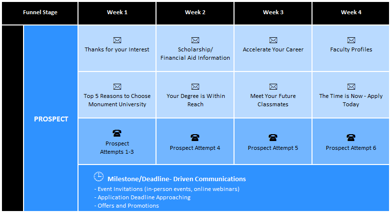 Example of a communication plan that institutions can use to engage prospective students