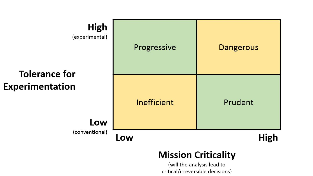 This is a 2x2 diagram looking at the relationship between culture and tolerance for experimentation at a school,  and the mission critical nature of the project.