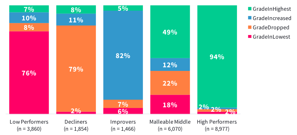 This is a chart showing proportions of notification types received by student cluster.